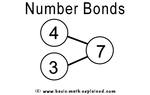 Useful number bonds are those that form round numbers like 6 4 and 10