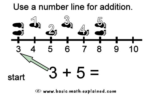 Number Names Worksheets : addition using a number line worksheet ...