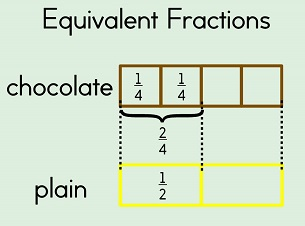 Basic math types of fractions ccuart Choice Image