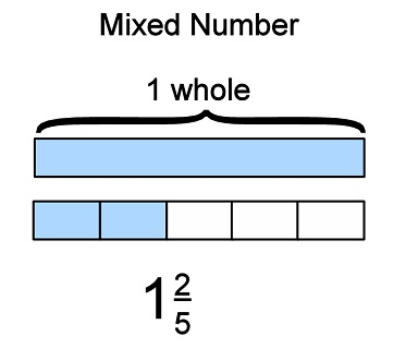Worksheets Example For Mixed Fraction basic math types of fractions mixed or numbers
