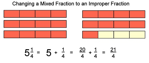 Basic math types of fractions an easy way to remember how to change a whole number into an improper fraction is to multiply the whole number by the denominator ccuart Choice Image