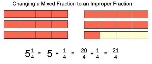 basic math types of fractions. Black Bedroom Furniture Sets. Home Design Ideas