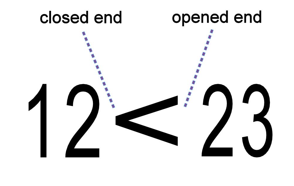 Basic Math Explained