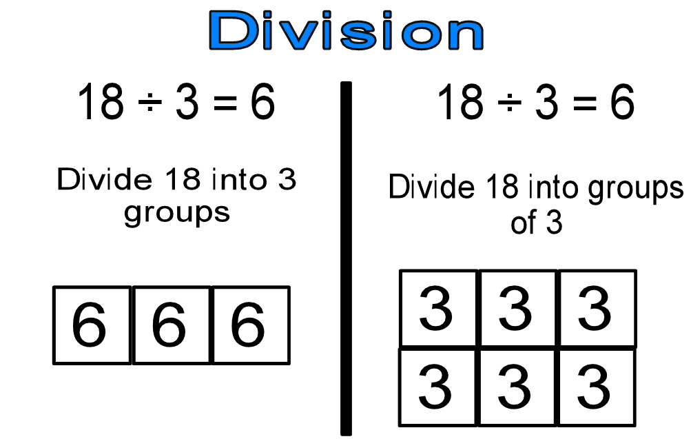What is division