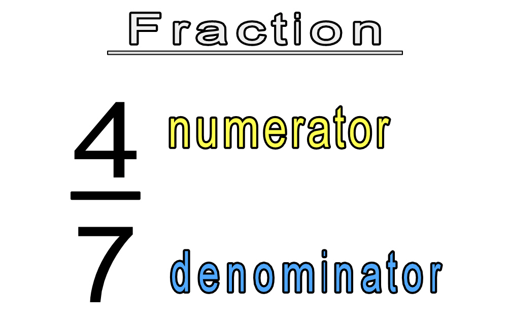 Basic Math   Types Of Fractions