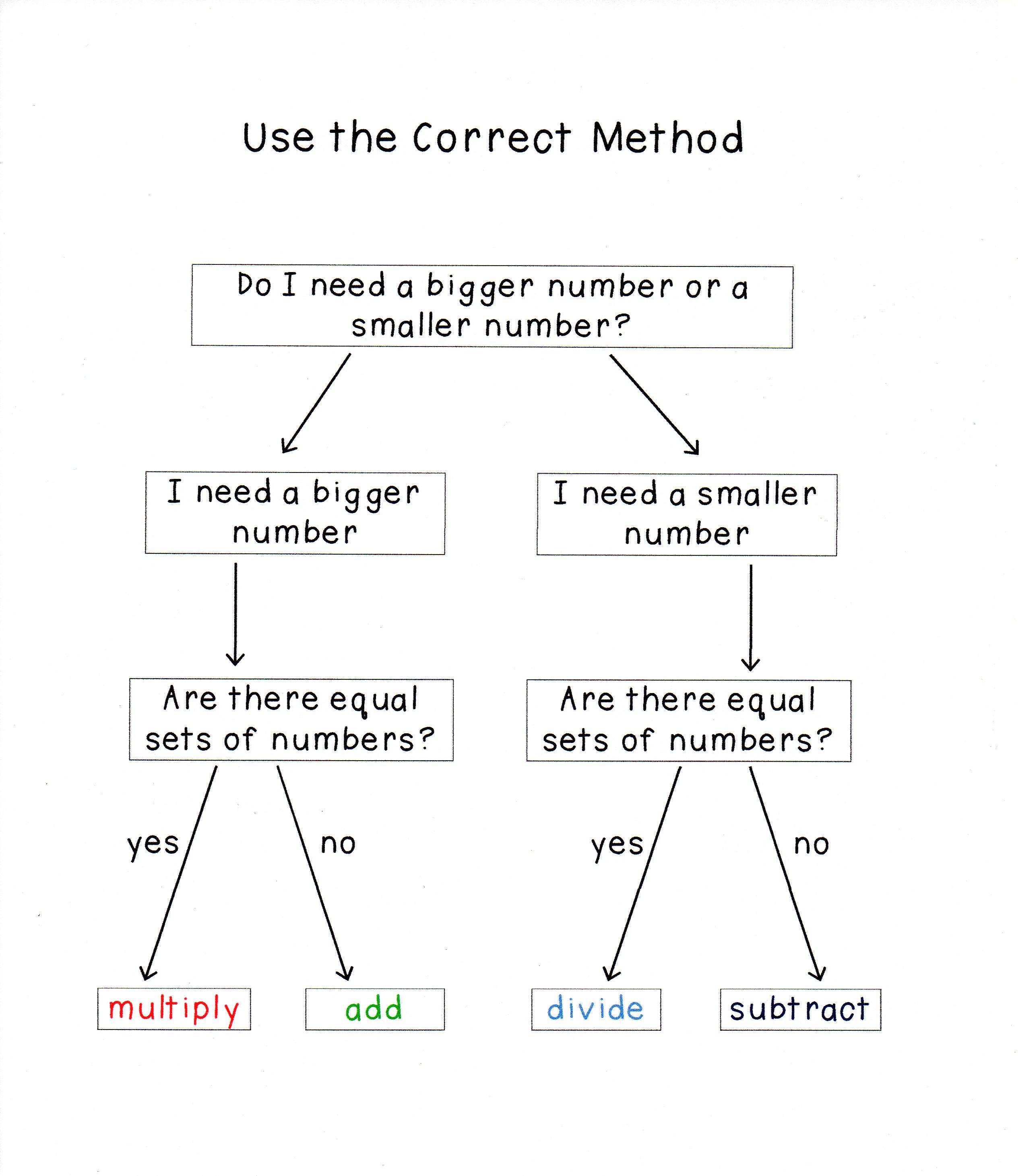 Crucial Basic Math Concepts