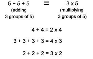 Multiplication Facts Worksheets - Understanding Multiplication to ...