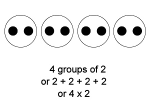 Image result for 4 groups of 2