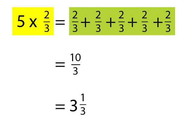 how to teach multiplying fractions by whole numbers