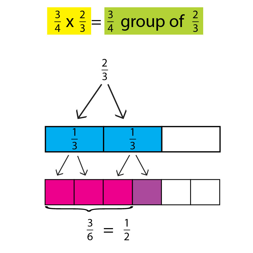 Multiplying Fractions How To