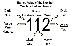 Three-Digit Numbers  sc 1 st  Basic Math Explained & Digits and Place Value