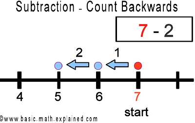 Basic Math | All About Subtraction