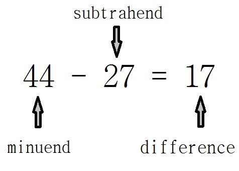 subtrahend - définition - What is